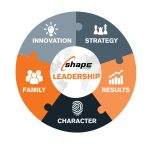 Leadership Capability Model_Final Logo_2016 Revision_SIMPLEST3