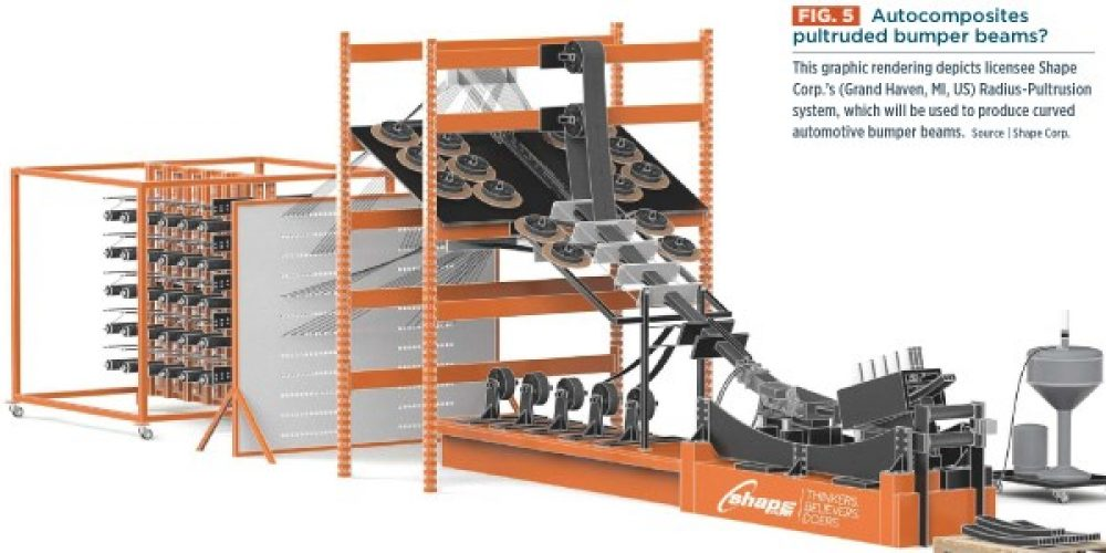 Shape featured in Composites World Magazine