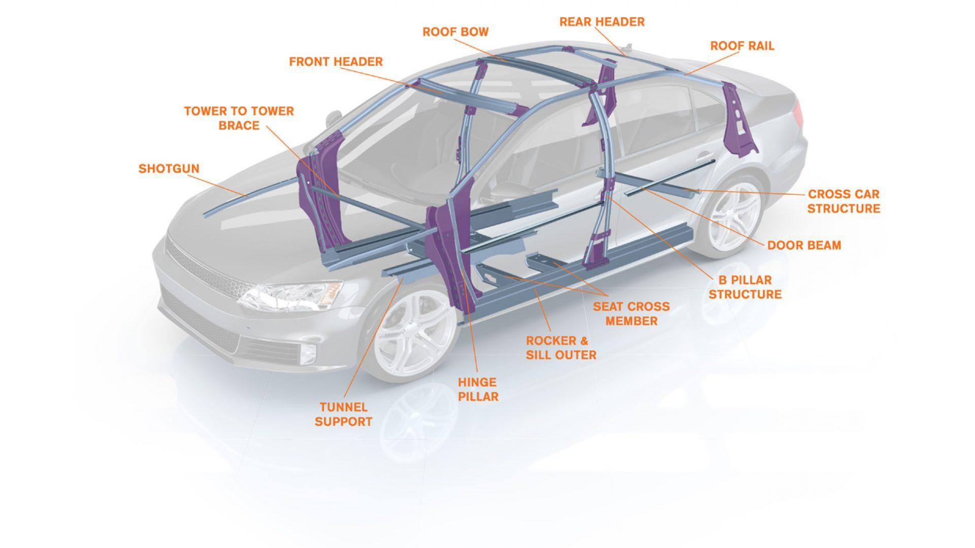 GAMA DE COMPONENTES ESTRUCTURALES DEL CUERPO INTERNO DEL AUTO